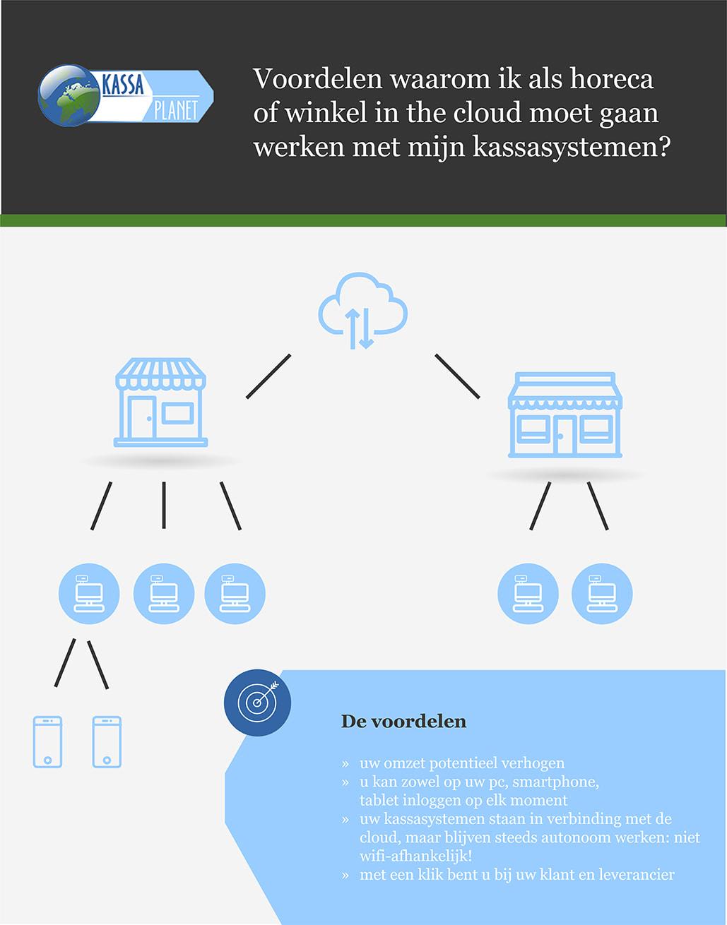 touchofficeweb Infographic kassaplanet