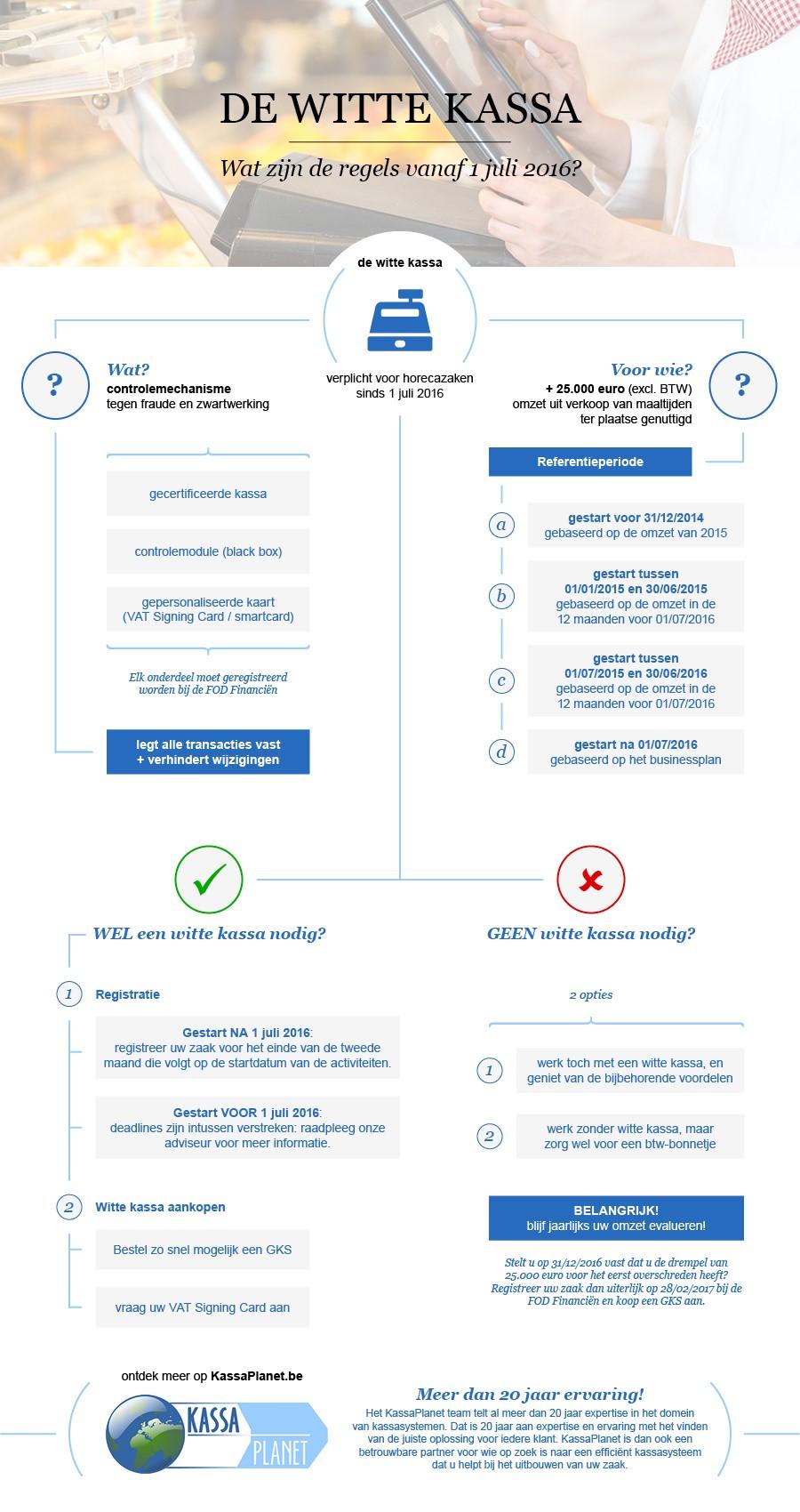 witte-kassa-infographic